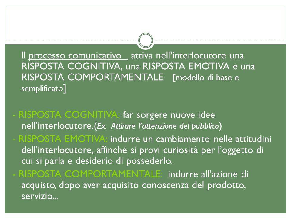 Il processo comunicativo attiva nell'interlocutore una RISPOSTA COGNITIVA, una RISPOSTA EMOTIVA e una RISPOSTA COMPORTAMENTALE [modello di base e semplificato] - RISPOSTA COGNITIVA: far sorgere nuove idee nell'interlocutore.(Ex.